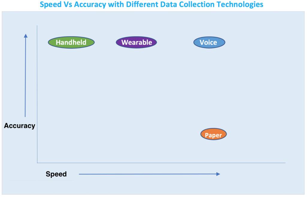 Speed Vs Accuracy